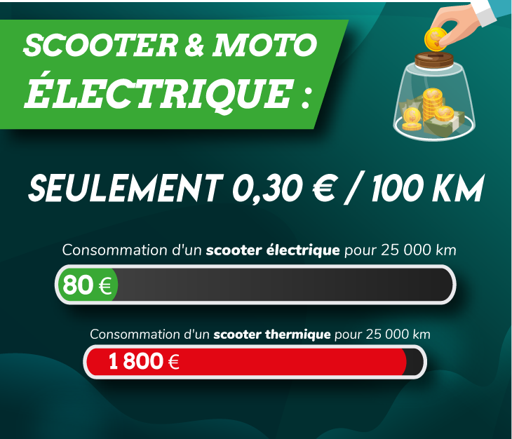 scooter-electrique-consommation